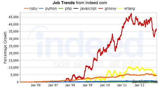 web Scripting Growth - Feb 2013